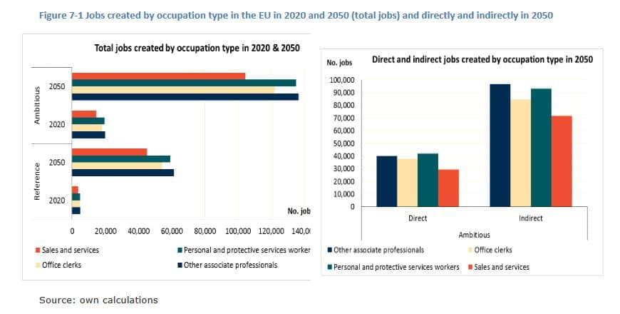 2020 Jobs EU Prognosis